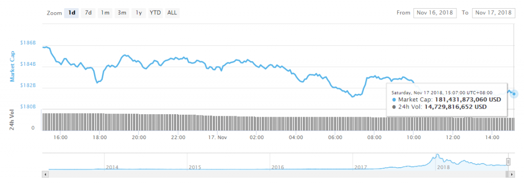 سقوط دوباره بازار ارزهای دیجیتال؛ کف قیمت ۴۸۰۰ دلاری برای بیت کوین در راه است؟