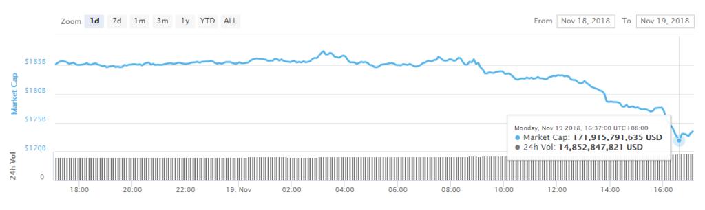 سقوط بازار ارزهای دیجیتال ادامه دارد؛ ۱۴ میلیارد دلار دیگر از بازار خارج شد !