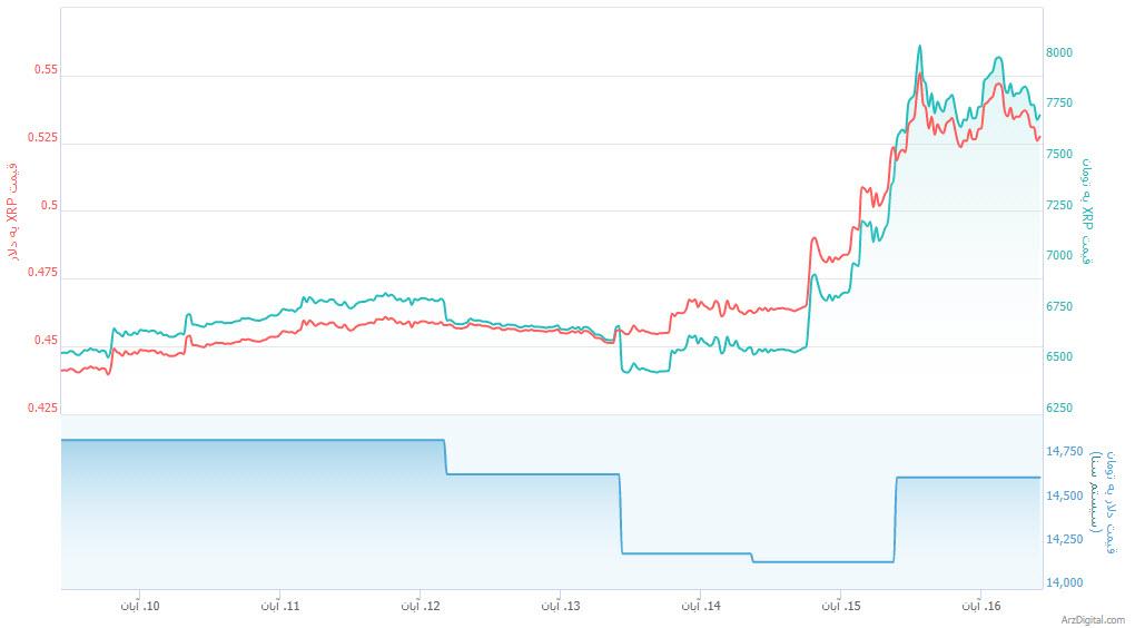 علت افزایش قیمت شدید روز گذشته ریپل چه بود؟