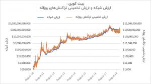 قیمت بیت کوین و اتریوم پایینتر از فاندامنتالها هستند !