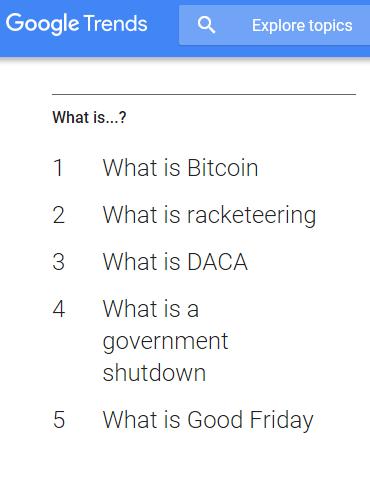عبارت «بیت کوین چیست»، در رده بالای جستجوهای گوگل در سال 2018