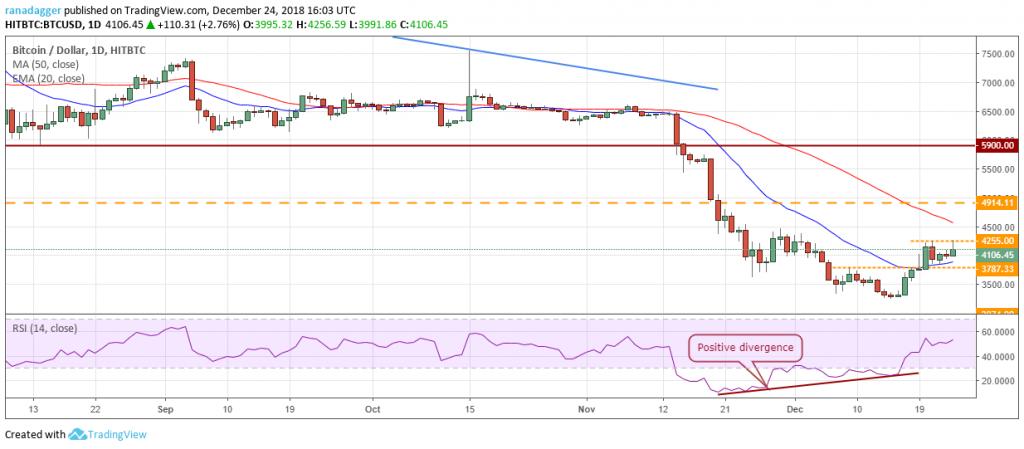 تحلیل تکنیکال هفتگی قیمت بیت کوین 25 ژوئن (4 تیر)