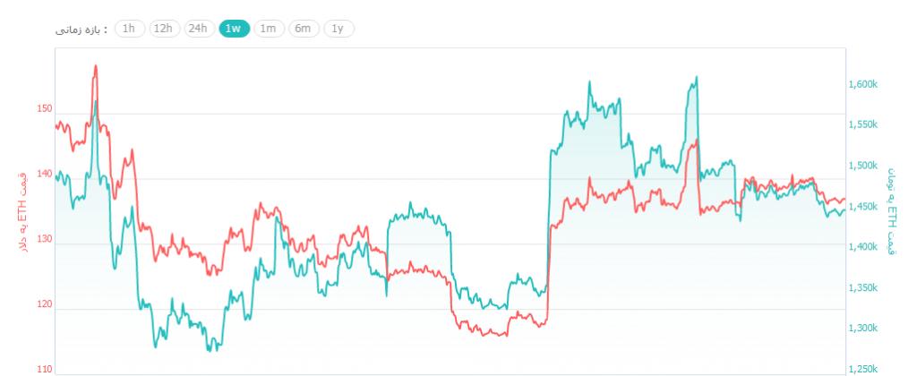 کاهش مجدد قیمت ارزهای دیجیتال/ بیت کوین دوباره به زیر 3,900 دلار رسید