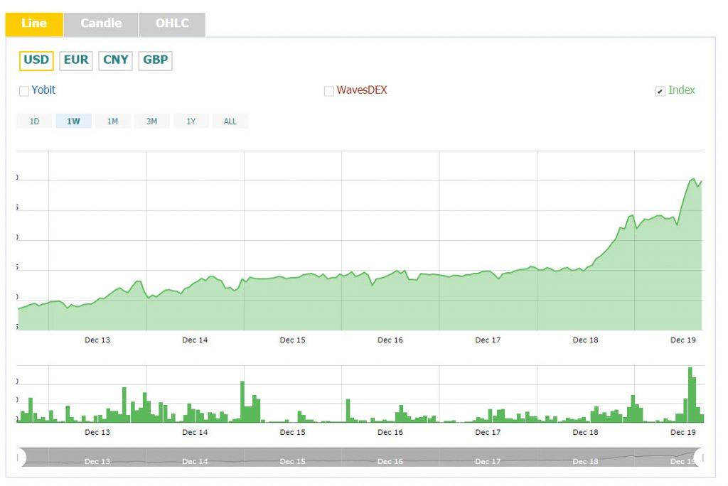 رشد شدید قیمت بیت کوین در دومین روز متوالی/ جهش 300 درصدی ویوز طی سه هفته !
