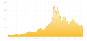 آشنایی با چگونگی تغییرات قیمت بیت کوین و ارزهای دیجیتال