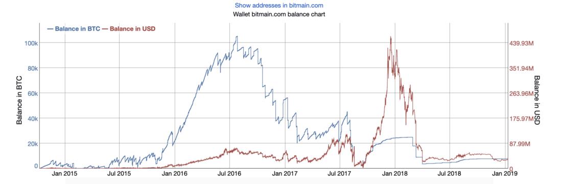ورشکستگی بیت مین چگونه میتواند به آشفتگی بازار ارزهای دیجیتال منجر شود؟