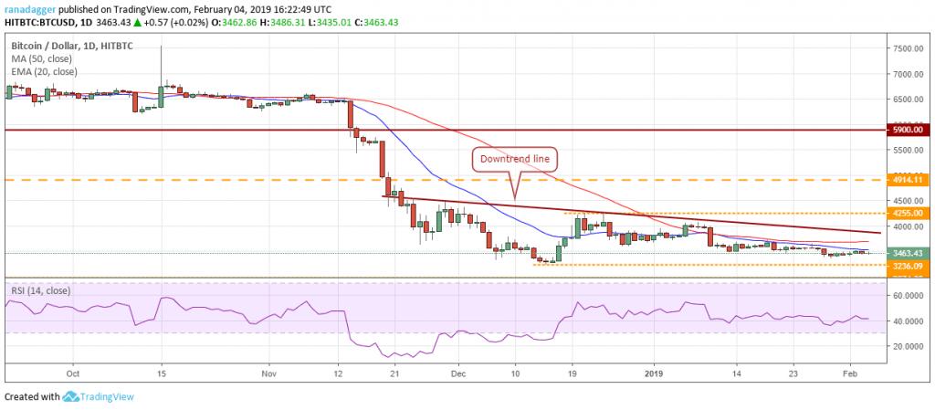 تحلیل تکنیکال هفتگی قیمت بیت کوین 18 ژوئن (28 خرداد)