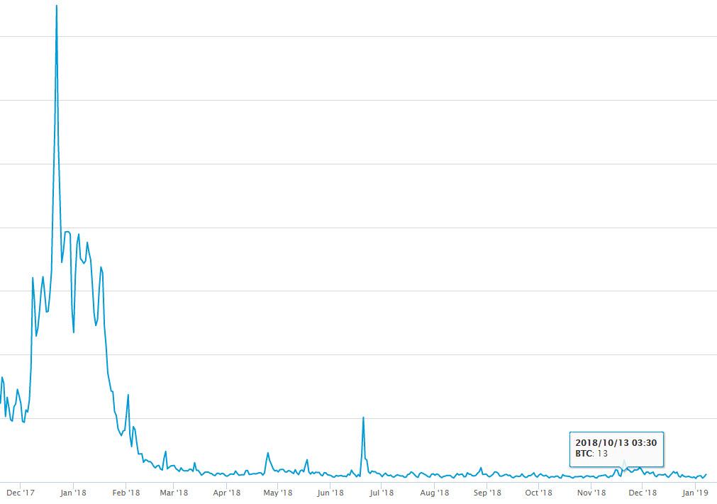 کارمزد تراکنشهای بیت کوین به پایینترین مقدار سه سال گذشته رسید/ اثرگذاری بالای لایتنینگ و سگویت !