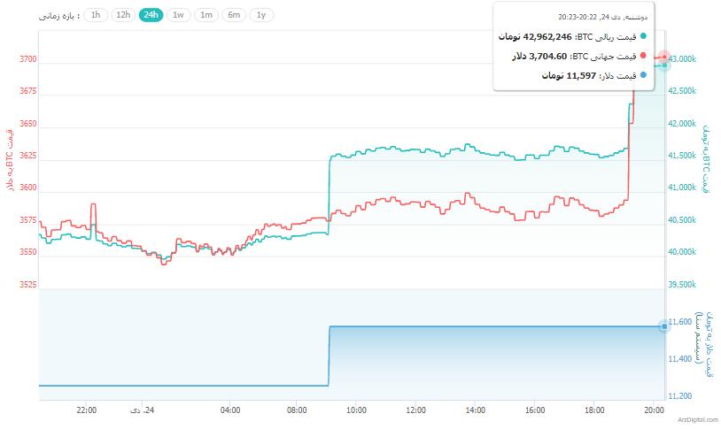 رشد مجدد قیمت بیت کوین و ارزهای دیجیتال/ صعود 15 درصدی ترون در کمتر از چند ساعت !