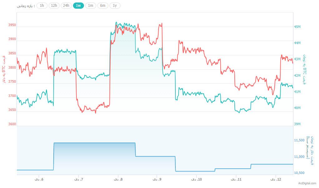 جهش مجدد بازار ارزهای دیجیتال/ رقابت نزدیک ریپل و اتریوم !