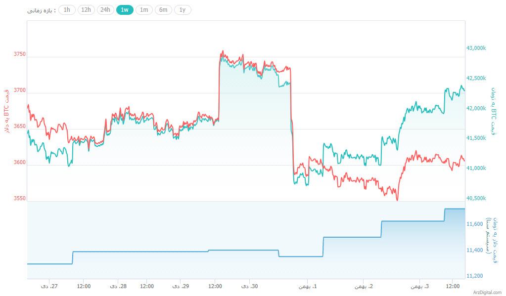 جهش کوتاه بیت کوین و ارزهای دیجیتال به سمت بالا/ رشد 22 درصدی ویوز در 24 ساعت !