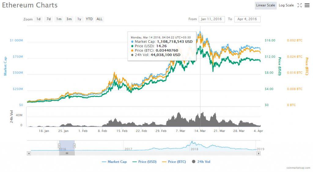 سریع و آتشین مانند اتریوم/ چگونه قیمت اتریوم در 3 هفته بیش از 90 درصد رشد کرد؟