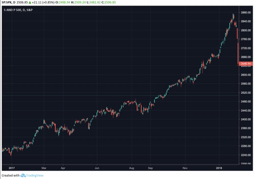 سال 2018، بدترین سال بازارهای سهام از زمان بحران اقتصادی 2008 !
