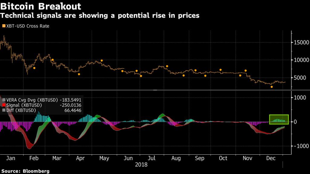 خیزش طلا در برابر سقوط بازارهای سهام/ آیا باید به طلا (و بیت کوین) اعتماد کنیم؟