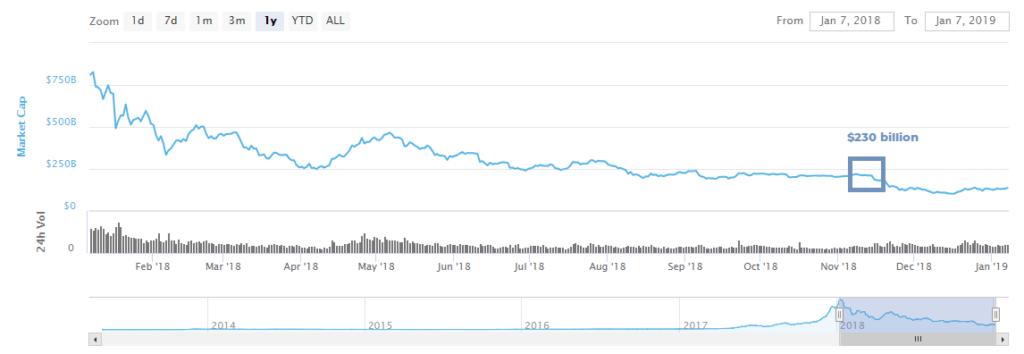 بیت کوین بار دیگر از مرز 4,000 دلار گذشت/ افزایش 7 میلیارد دلاری ارزش بازار طی 24 ساعت !