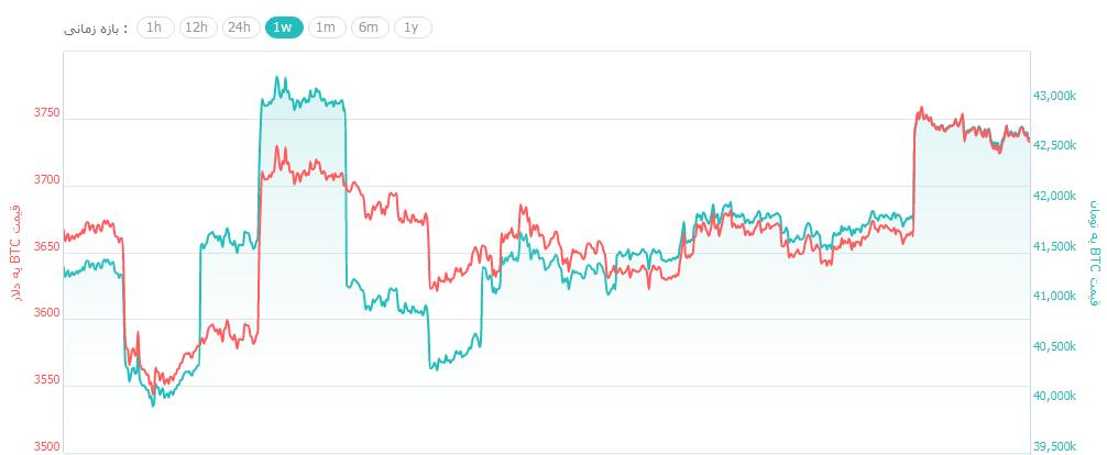 روز خوش بازار ارزهای دیجیتال با رشد مجدد بیت کوین تا 3,750 دلار