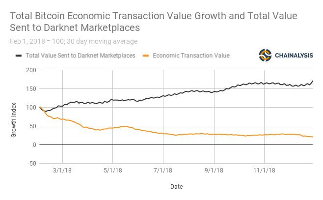 گزارش نگرانکننده: افزایش 70 درصدی ارزش بیت کوینهای ارسالی به بازارهای وب تاریک در سال 2018