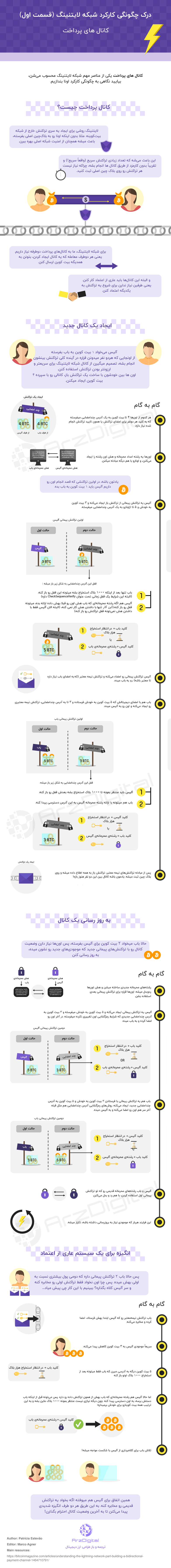 شبکه لایتنینگ (Lightning Network) چگونه کار میکند؟/ کانالهای پرداخت (بخش اول)