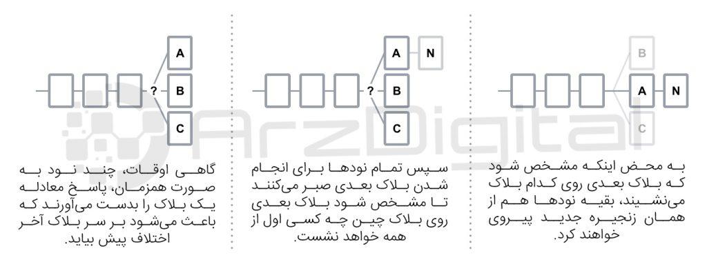 احتمالا حل شدن بلاکها بهطور همزمان - بیت کوین چگونه کار میکند