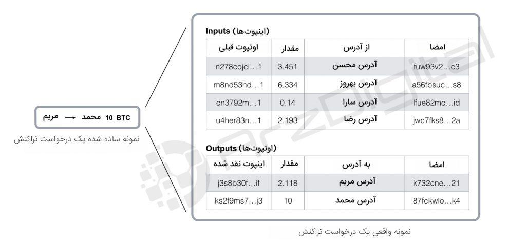نمونه ساده شده درخواست تراکنش بیت کوین - اینفوگرافیک
