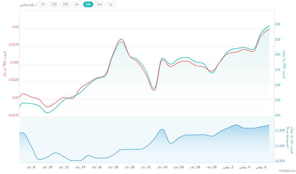 افزایش قیمت شدید ترون و بایننس کوین برخلاف سقوط بیت کوین/ علت این جهش بلند چیست؟