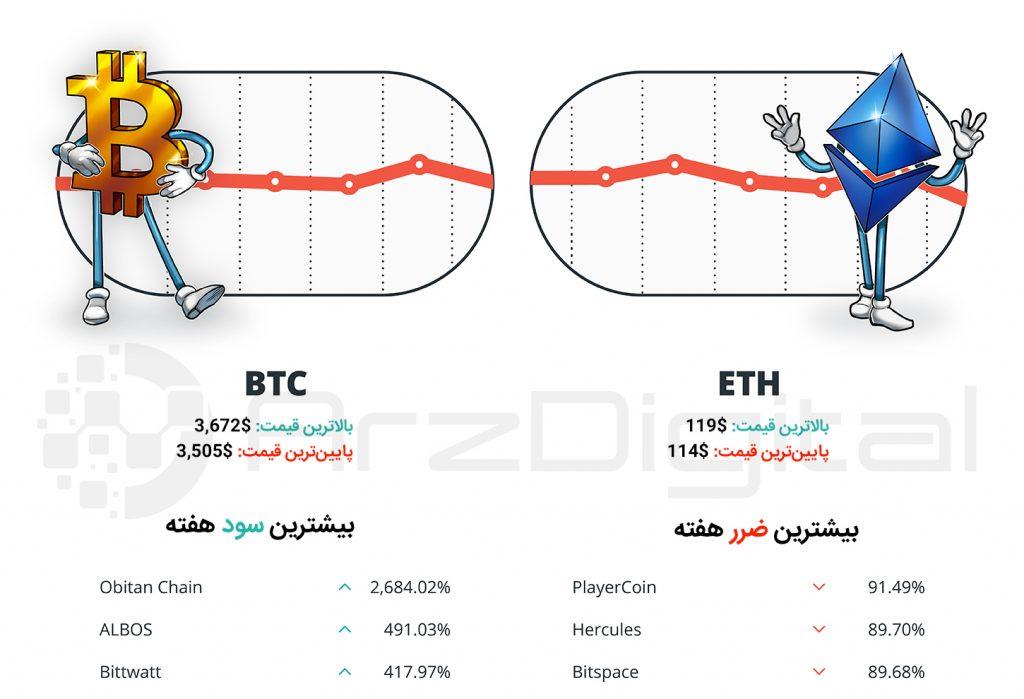 کپسول هفتگی سرمایهگذاران ارزهای دیجیتال - شماره اول - هفته اول بهمن 97