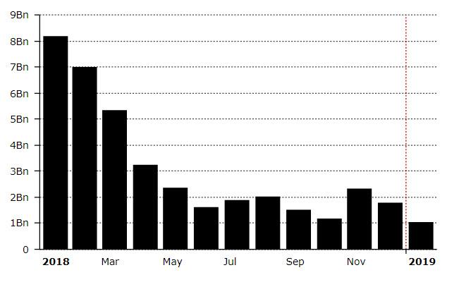 حجم معاملات صرافیها به کمترین میزان از سال 2017 رسیده است