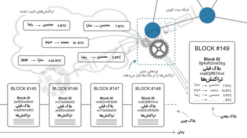 بیت کوین چگونه کار می کند و تراکنشهای آن چگونه انجام میشوند؟