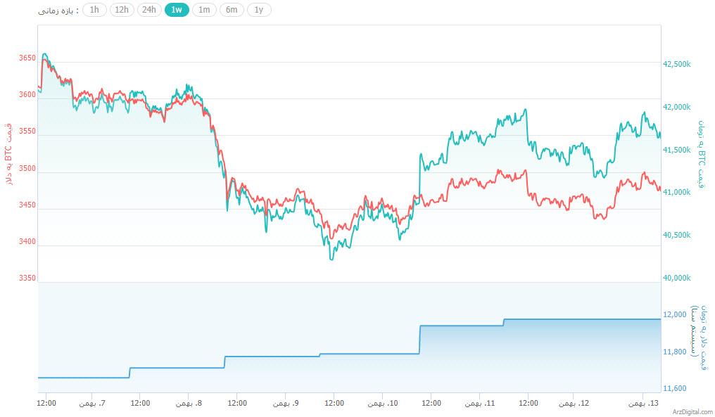 جهش کوتاه قیمت بیت کوین و ارزهای دیجیتال دیگر/ رشد شدید لایت کوین و بایننس کوین در 24 ساعت گذشته !