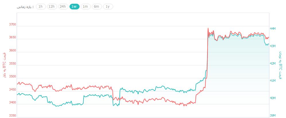 روز کم نوسان بازار ارزهای دیجیتال پس از صعود 300 دلاری بیت کوین