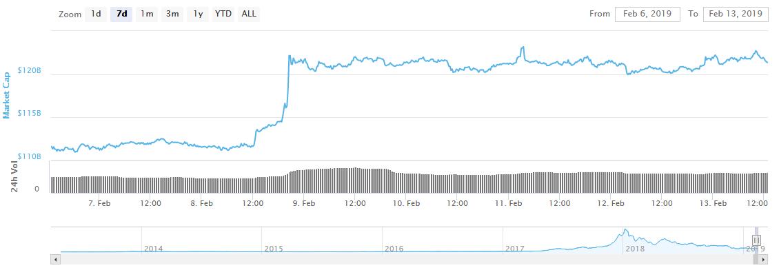 روز سبز بازار ارزهای دیجیتال در میان رشد بازارهای سهام و شاخص نفت