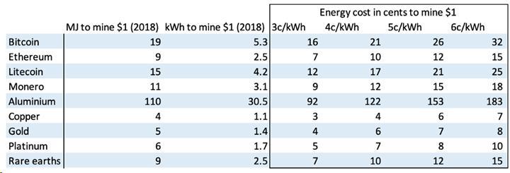 بررسی مصرف انرژی و تولید آلایندههای کربنی در فرایند استخراج بیت کوین