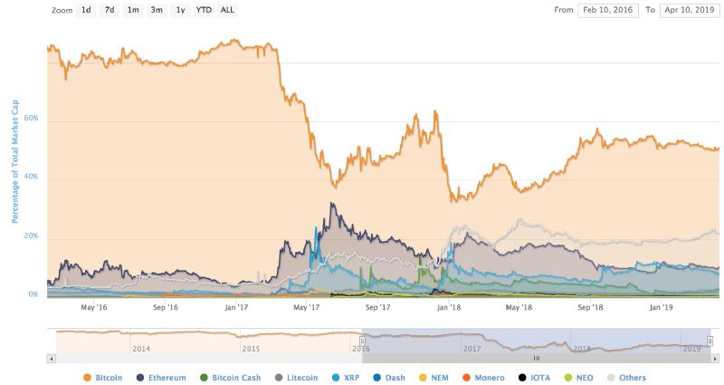 نگاهی به روند بهبود بازار ارزهای دیجیتال پس از سقوط شدید ماه نوامبر