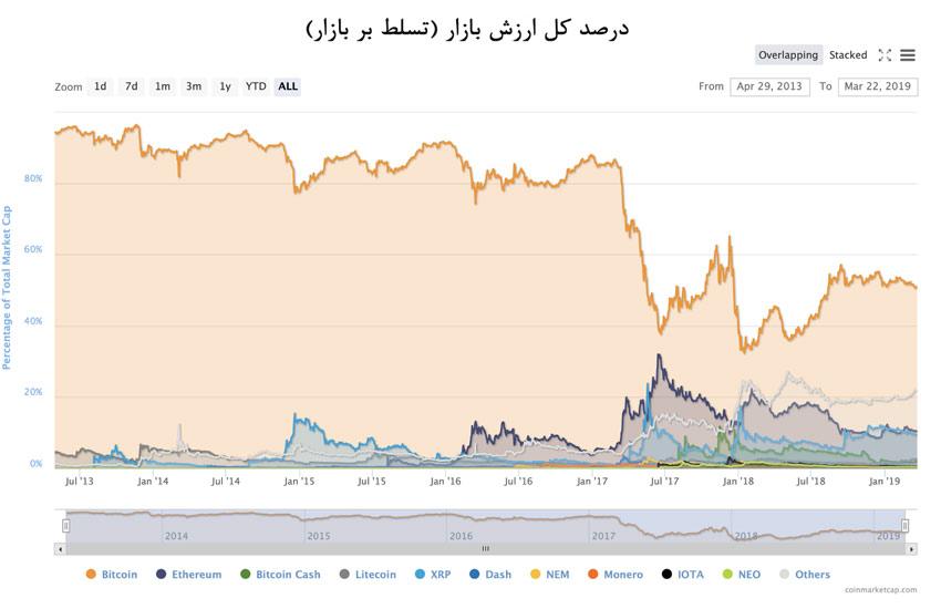 میزان واقعی تسلط بیت کوین بر بازار