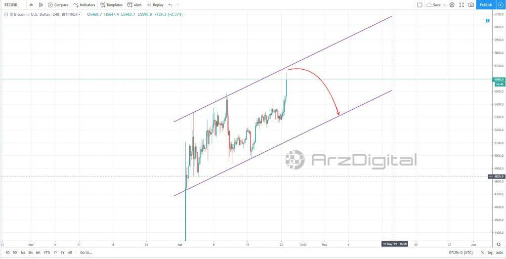 تحلیل تکنیکال اختصاصی قیمت بیت کوین 23 آوریل (3 اردیبهشت)