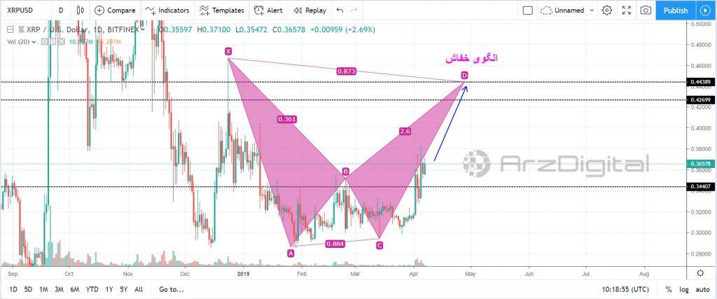 تحلیل تکنیکال اختصاصی قیمت ریپل 8 آوریل (19 فروردین)