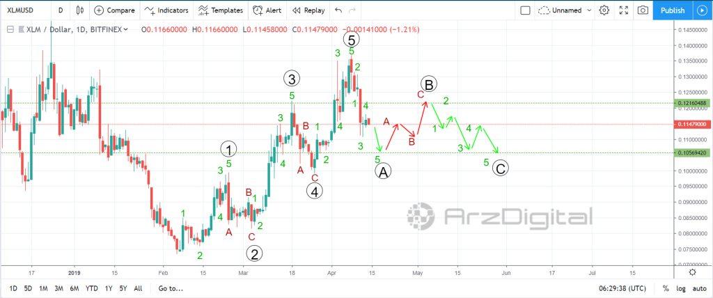 تحلیل تکنیکال اختصاصی قیمت استلار 14 آوریل (25 فروردین)