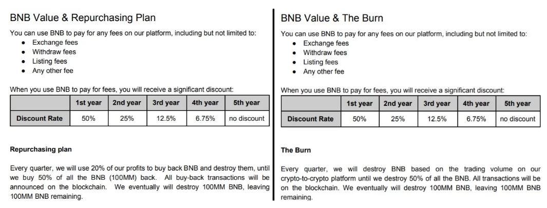 بایننس وایت پیپر بایننس کوین (BNB) خود را به روز رسانی کرد