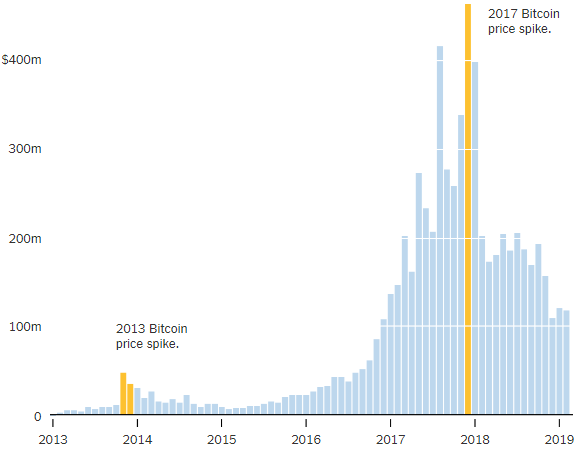 آیا بیت کوین یک حباب است یا مثل اینترنت به اوج خواهد رسید؟