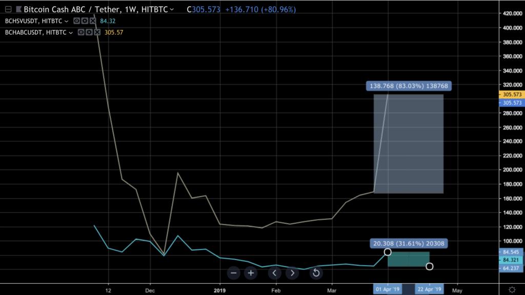 دلایل انفجار قیمت بیت کوین کش در هفتههای اخیر چه بود؟