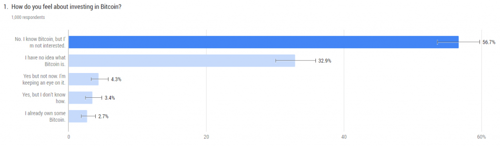 نتایج یک نظرسنجی: 3 درصد از بازنشستگان آمریکایی بیت کوین دارند
