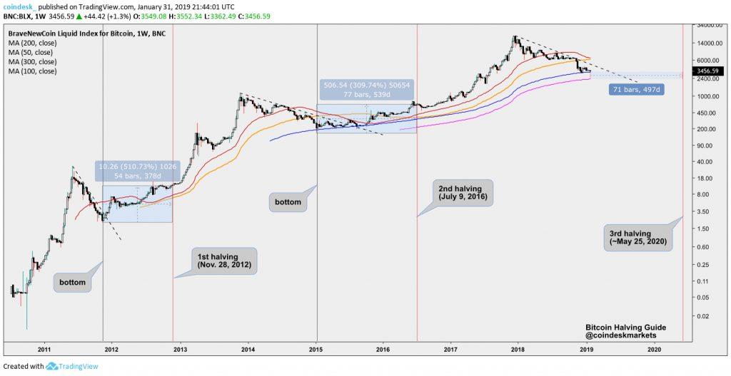 دلایل رشد شدید قیمت بیت کوین در روزهای اخیر چه بود؟