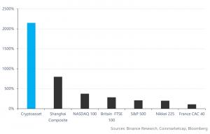 بررسی دقیق و جامع همبستگی در بازار ارزهای دیجیتال