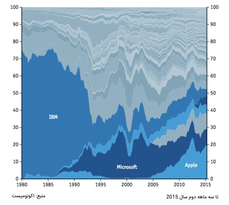 نبردی برای بقا؛ آیا غولهای فناوری ارزهای دیجیتال را قبضه خواهند کرد؟