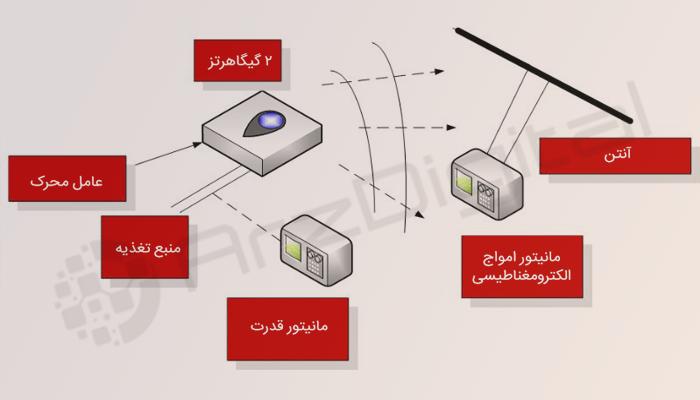 حملات کانال جانبی؛ دردسری جدید برای امنیت کیف پولهای سخت افزاری