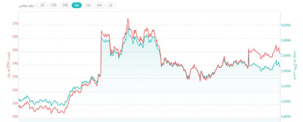 گزارش قیمتی؛ بیت کوین و الت کوینها در حال تثبیت قیمت