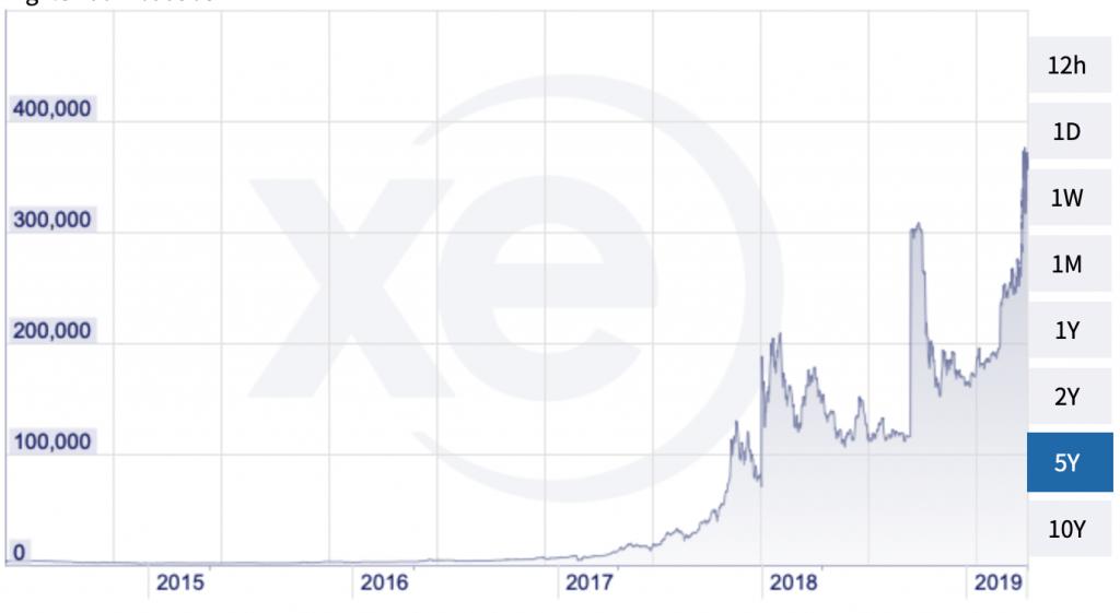 قیمت بیت کوین در آرژانتین و سودان رکورد زد !