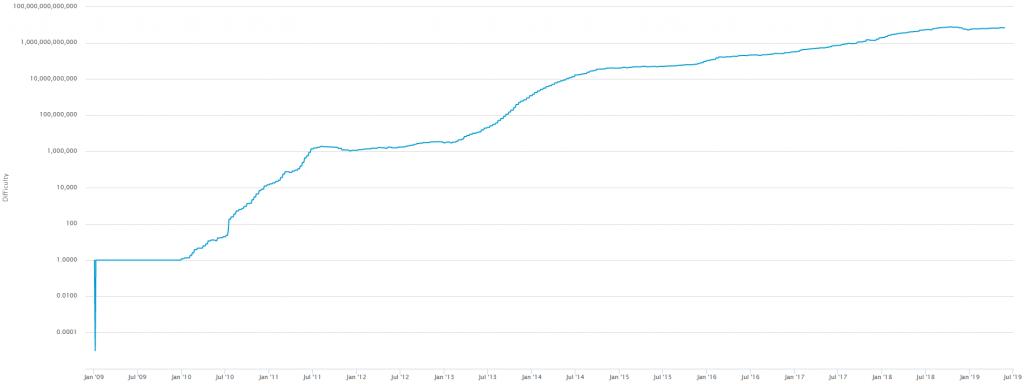 نمودار سختی بیت کوین از آغاز فعالیت شبکه