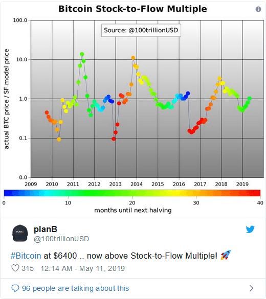 بیت کوین مقاومت 6800 دلار را شکست/ نگاهی به وضعیت بیت کوین در شرایط حاضر