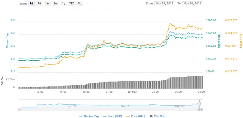 افزایش 100 درصدی قیمت بیت کوین SV/ دلیل این رشد قیمت چه بود؟
